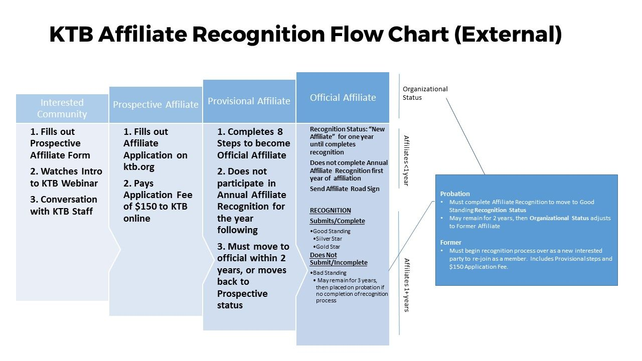 KTB Affiliate Recognition Flow Chart