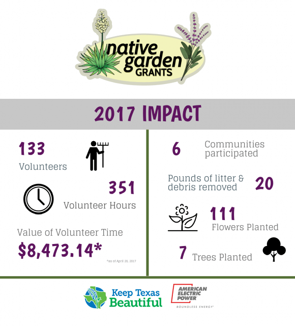 Native Garden Grant 2017 Infographic