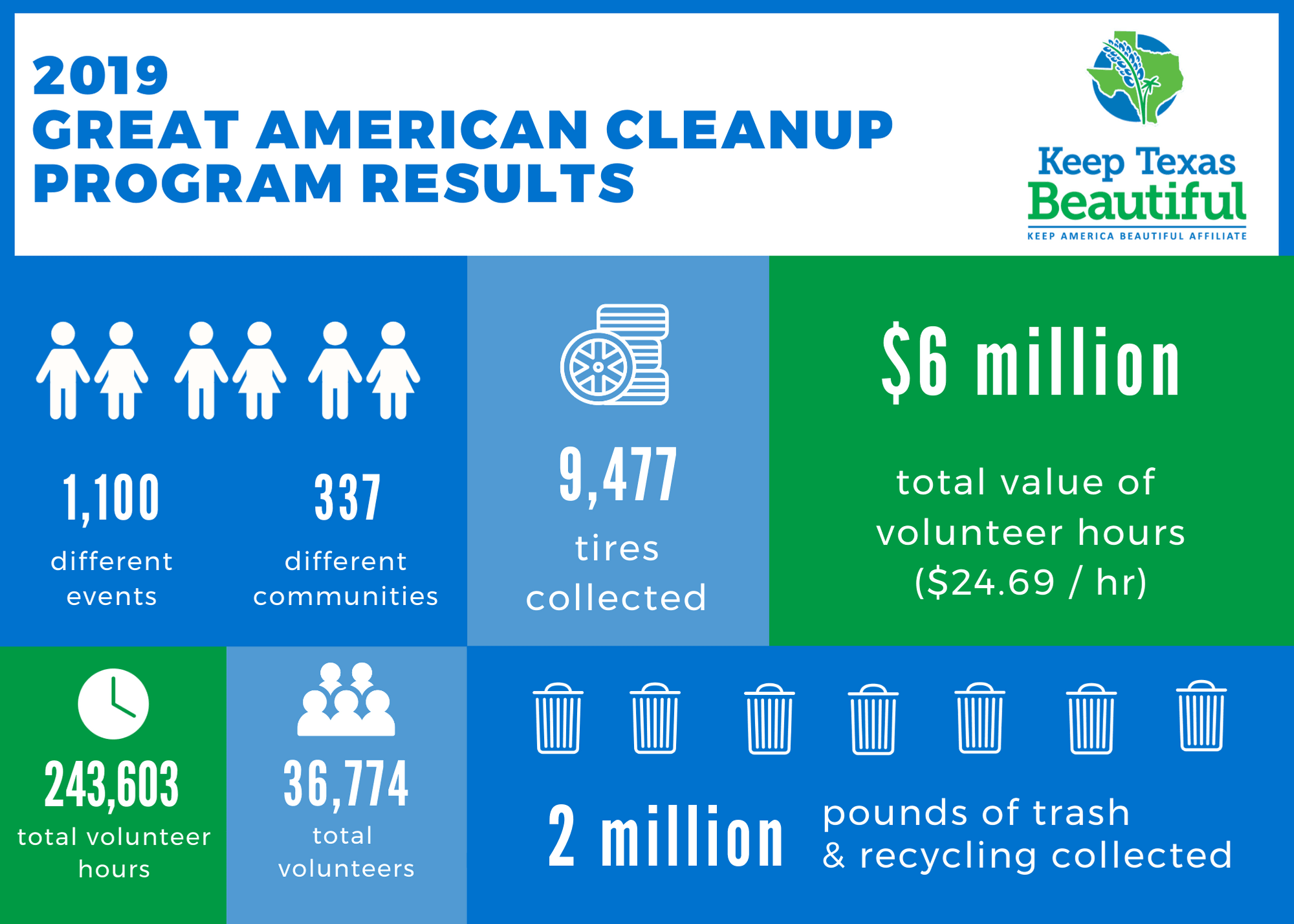 2019 Cleanup Wrap Up Infographics for Web